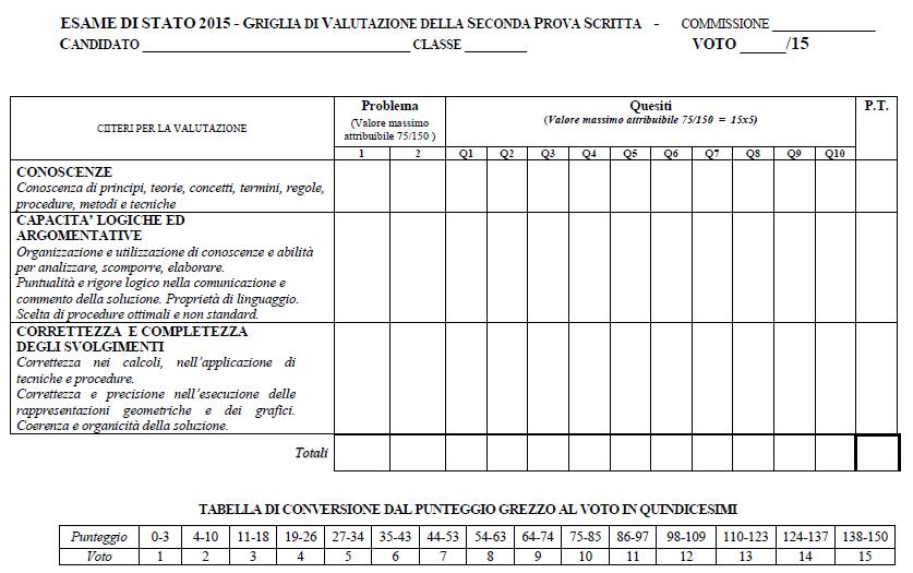 Quale la valutazione degli apprendimenti della Matematica e della Fisica, in Italia?