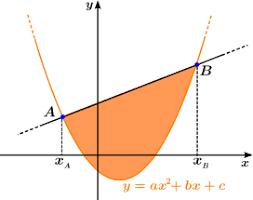 Non si può fare a meno delle formule matematiche