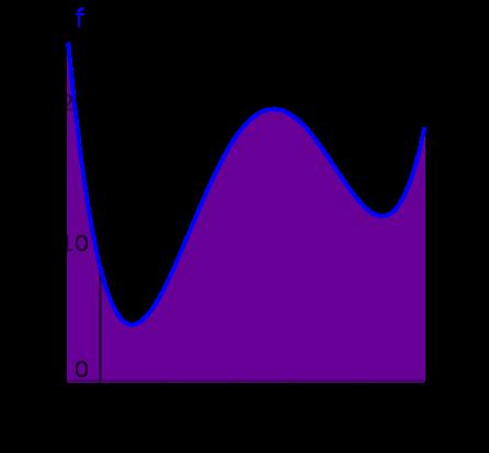 Nuclei tematici fondamentali e prova di matematica