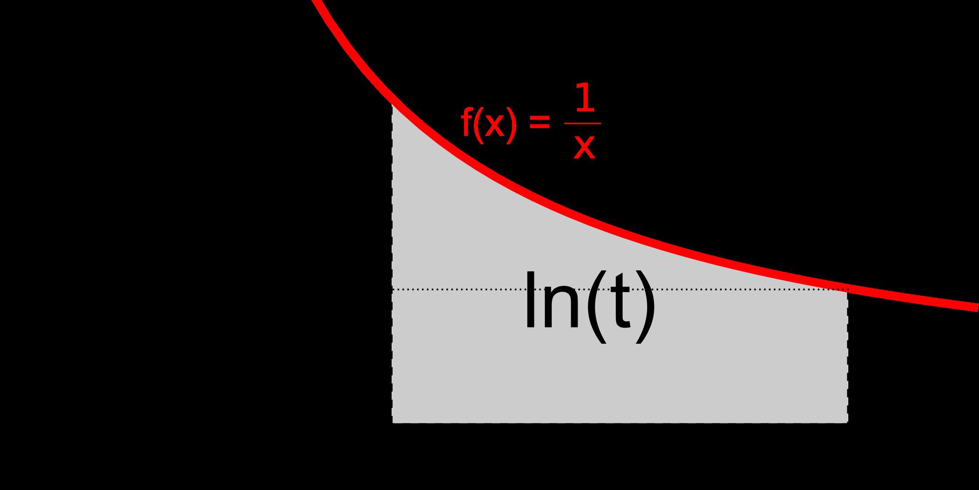 Chi ha scoperto il legame tra iperbole e logaritmi?